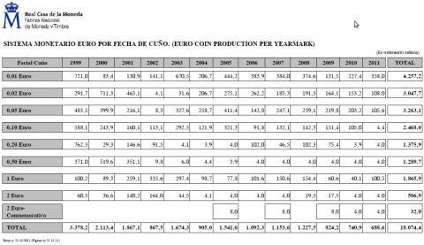 Tiradas Euro circulante España 2011